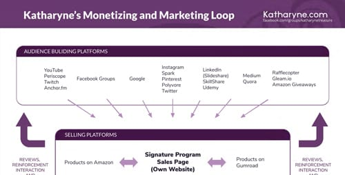 Katharyne's Monetizing and Marketing Loop Preview